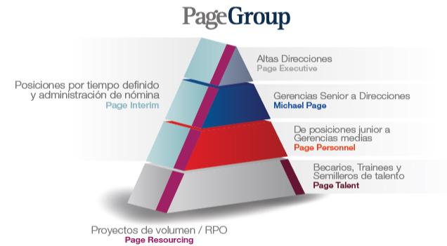 Michael Page Website