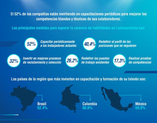 Los paises de la región que más invierten en capacitación y formación de su talento son: